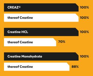 CREAZ 100 pure creatine monohydrat aky kreatn najlepsi