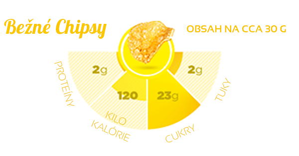 Quest-Chips-32g-proteinove-chipsy vs bezne
