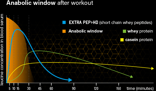Anabolické okno vstrebávanie Aone Extrapep Nitro