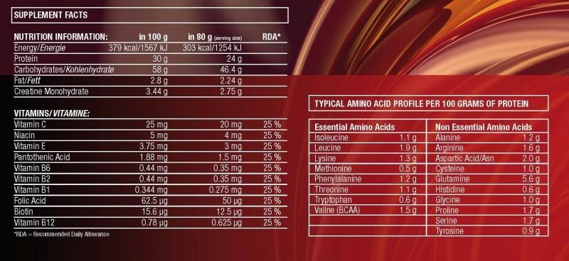 Gainer-Aone nutrition - Mass gainer GymPack 30 4500g budovanie svalov cena