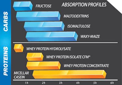 Protein gainer Olimp Profi Mass 1000g najlepsi po treningu cena