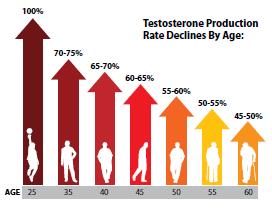 Hodnoty testosteronu podla veku